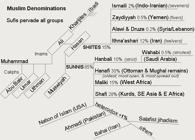 Denominations in Islam