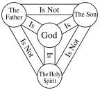 the Christian Trinity