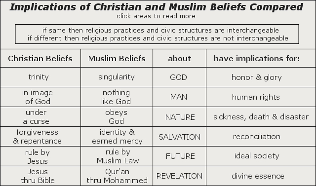 Chart of Christian and Muslim Beliefs